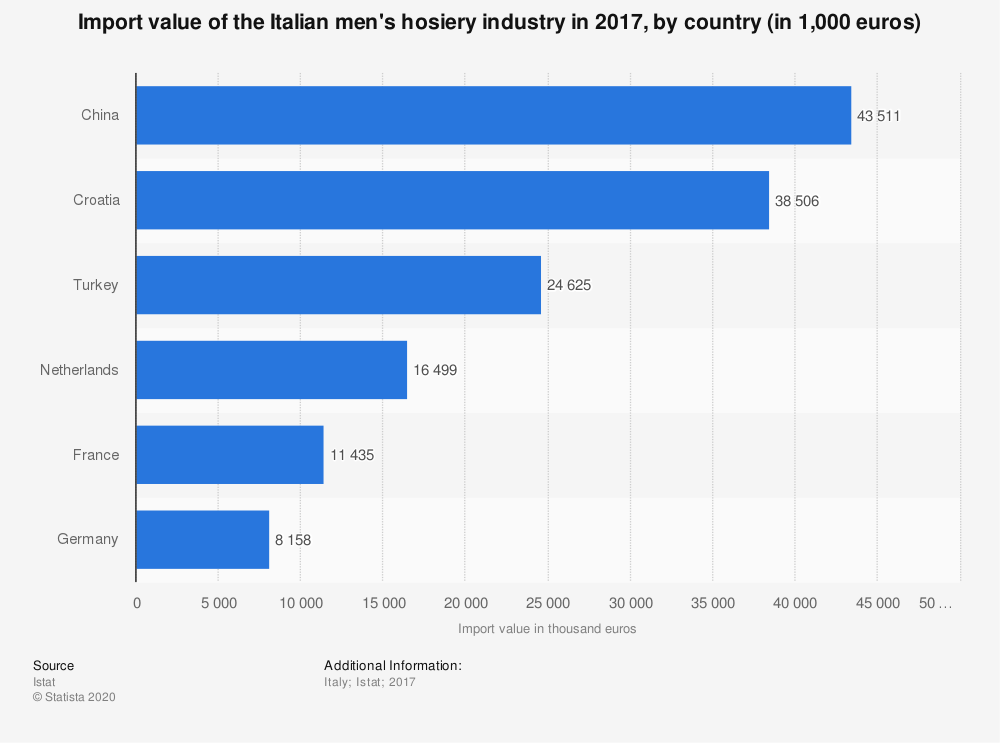 Statistic: Import value of the Italian men's hosiery industry in 2017, by country (in 1,000 euros) | Statista