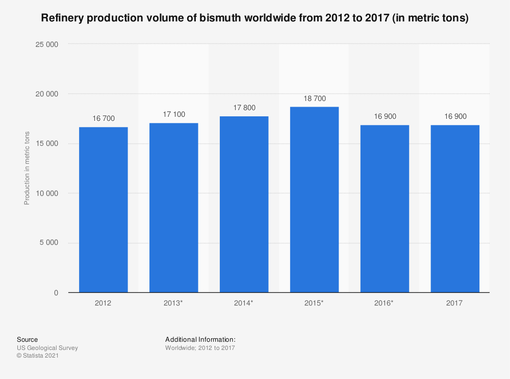 Statistic: Refinery production volume of bismuth worldwide from 2012 to 2017 (in metric tons) | Statista