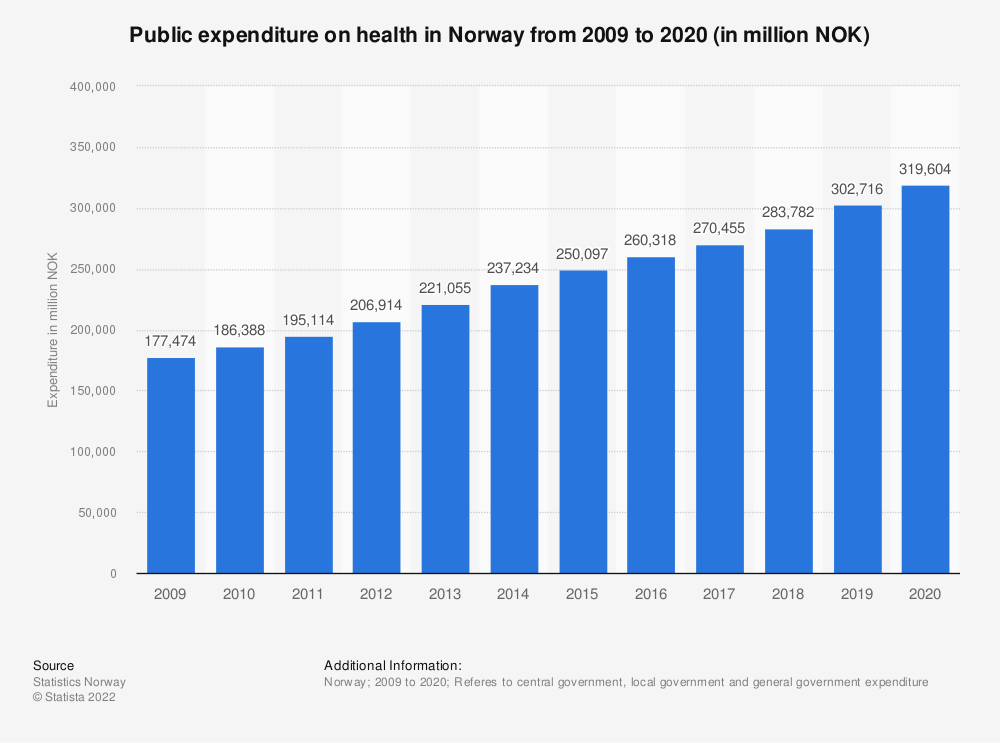 Statistic: Public expenditure on health in Norway from 2008 to 2018 (in million NOK) | Statista