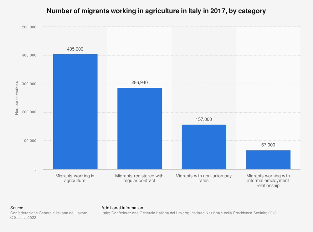Statistic: Number of migrants working in agriculture in Italy in 2017, by category   Statista