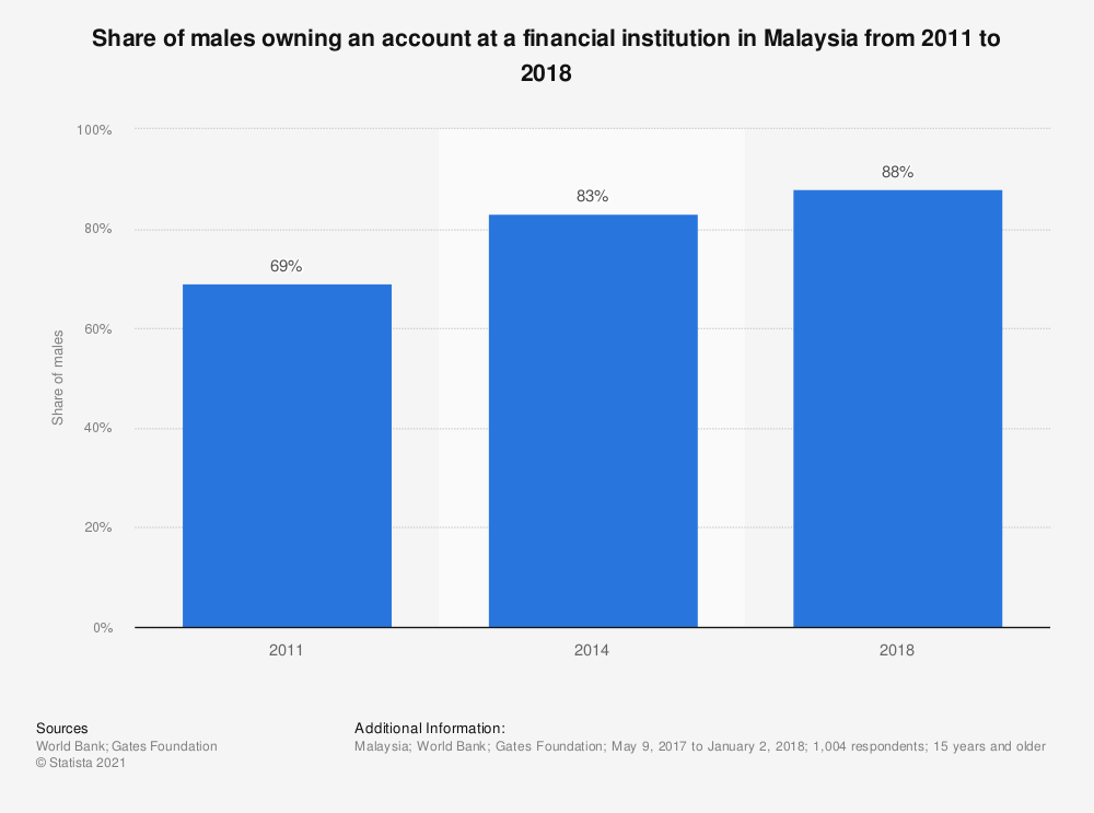 Statistic: Share of males owning an account at a financial institution in Malaysia from 2011 to 2018 | Statista