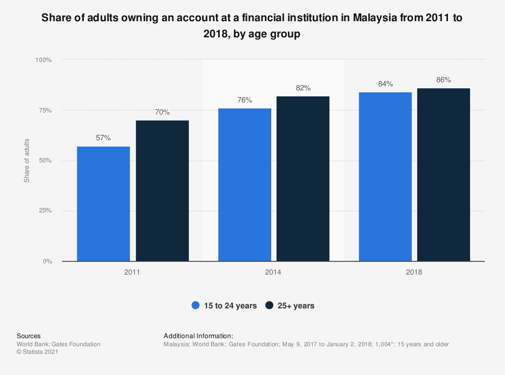 Statistic: Share of adults owning an account at a financial institution in Malaysia from 2011 to 2018, by age group | Statista