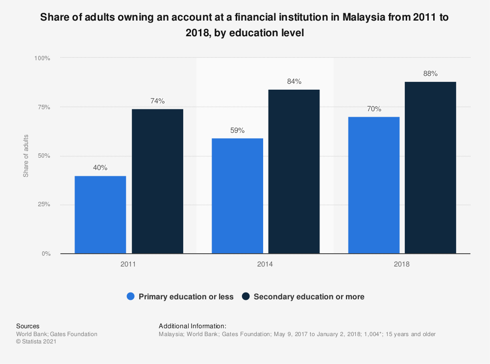 Statistic: Share of adults owning an account at a financial institution in Malaysia from 2011 to 2018, by education level | Statista