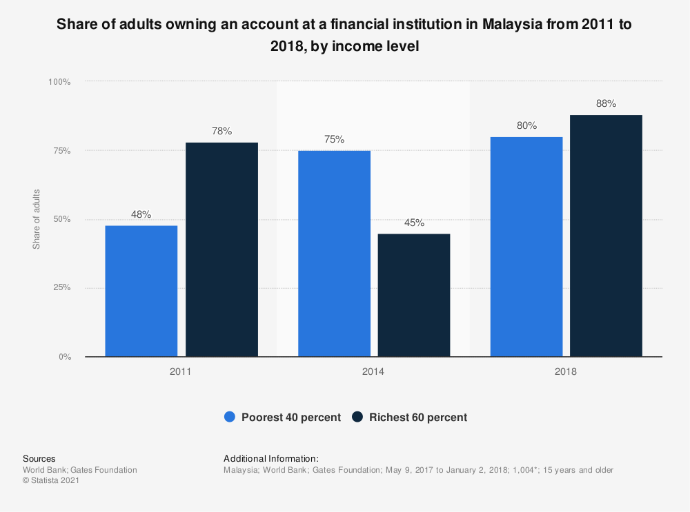 Statistic: Share of adults owning an account at a financial institution in Malaysia from 2011 to 2018, by income level | Statista