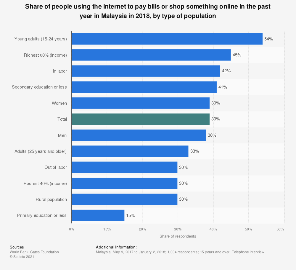Statistic: Share of people using the internet to pay bills or shop something online in the past year in Malaysia in 2018, by type of population | Statista