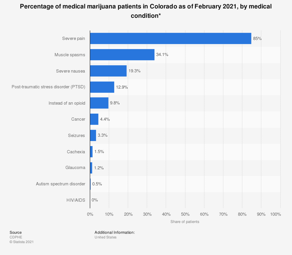 Statistic: Percentage of medical marijuana patients in Colorado as of July 2018, by medical condition* | Statista