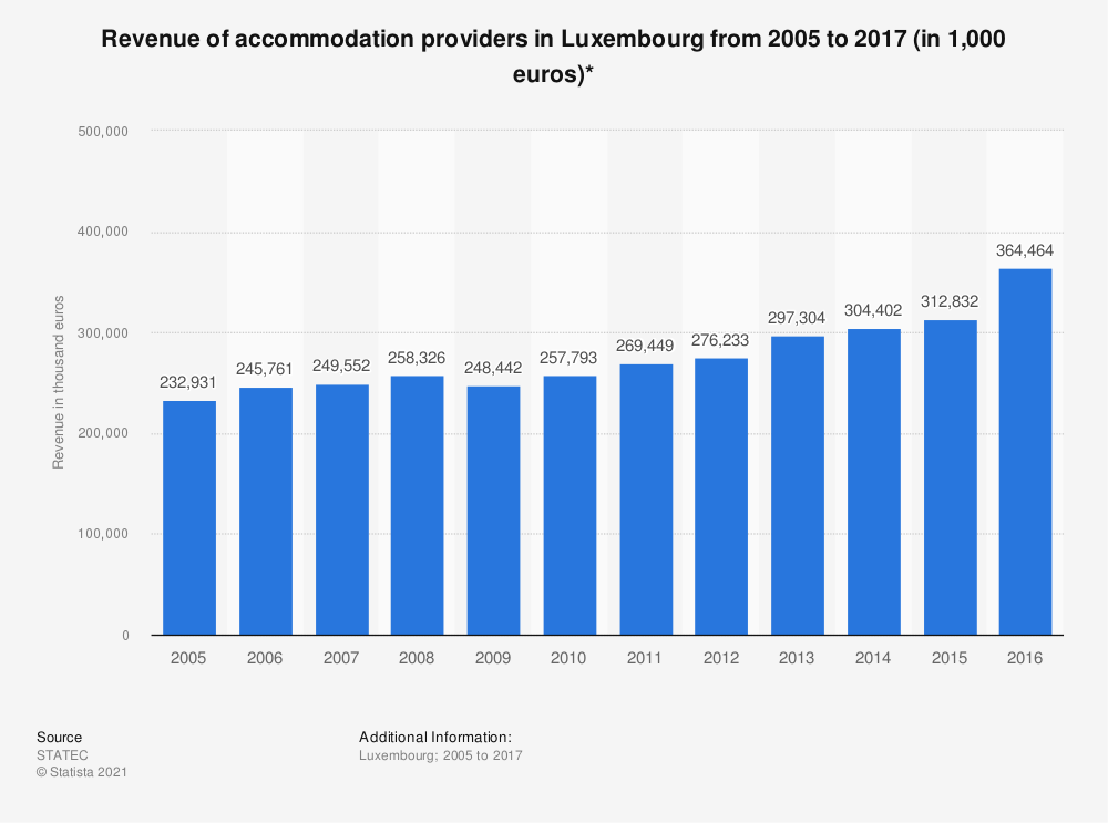 Statistic: Revenue of accommodation providers in Luxembourg from 2005 to 2016 (in 1,000 euros)* | Statista