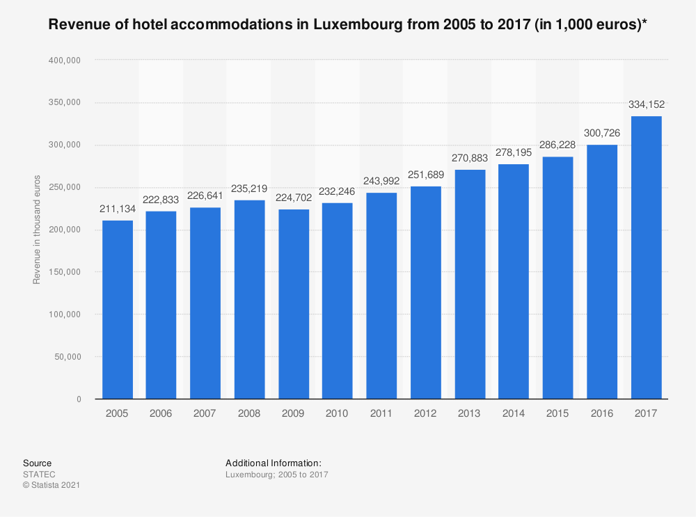 Statistic: Revenue of hotel accommodations in Luxembourg from 2005 to 2017 (in 1,000 euros)* | Statista