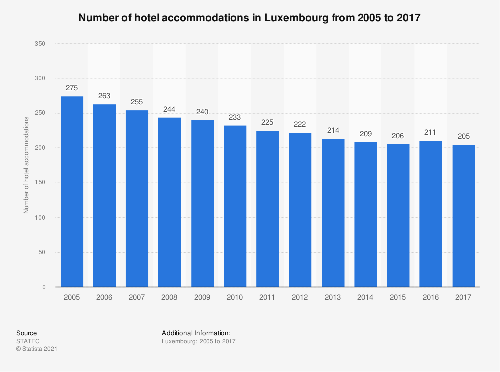 Statistic: Number of hotel accommodations in Luxembourg from 2005 to 2017 | Statista