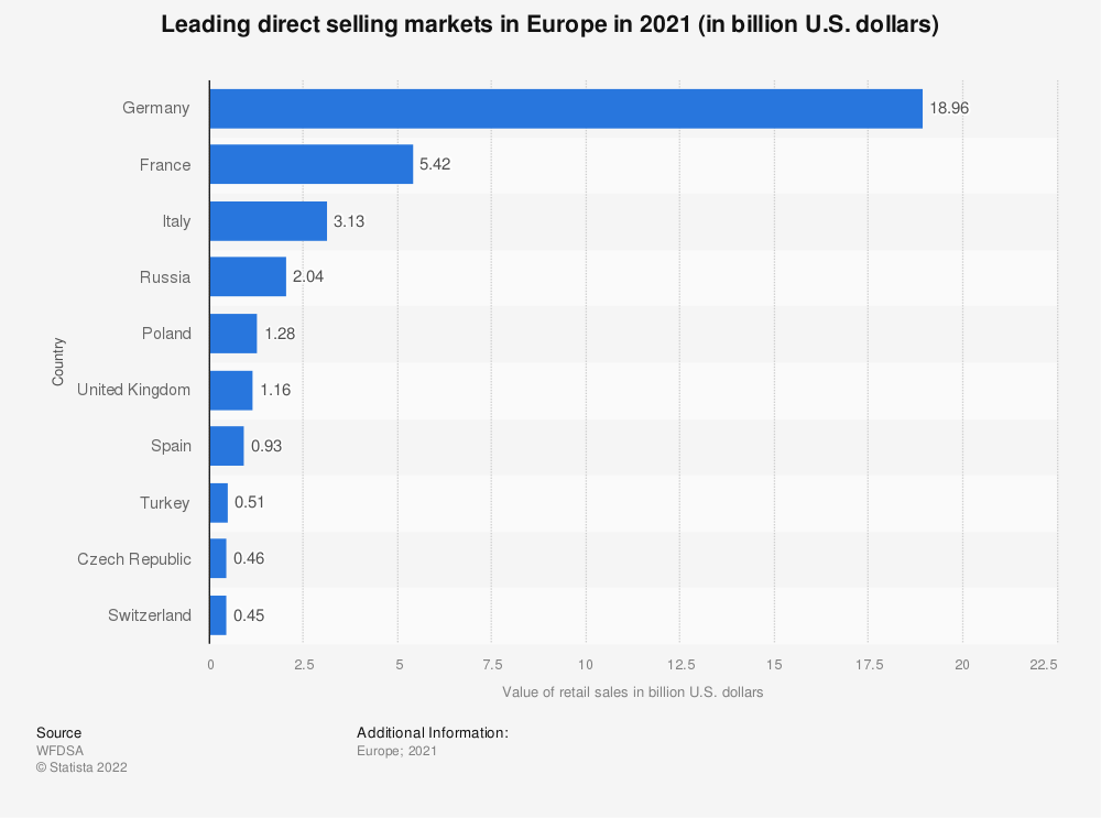 Statistic: Leading direct selling markets in Europe in 2017 (in billion U.S. dollars)* | Statista