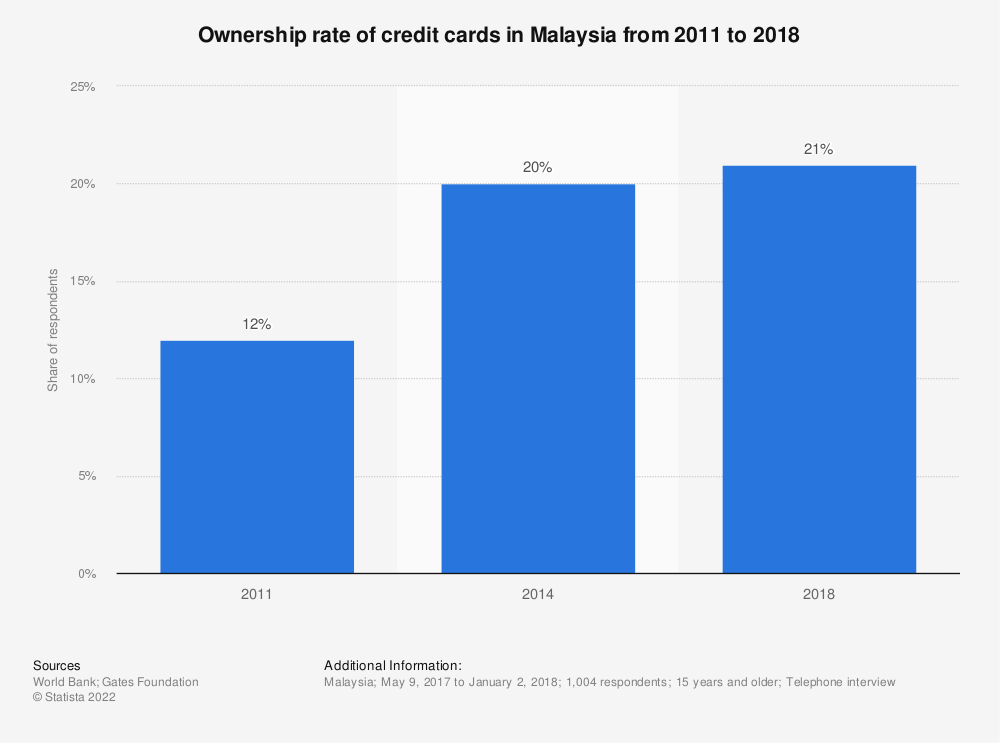 Statistic: Ownership rate of credit cards in Malaysia from 2011 to 2018 | Statista