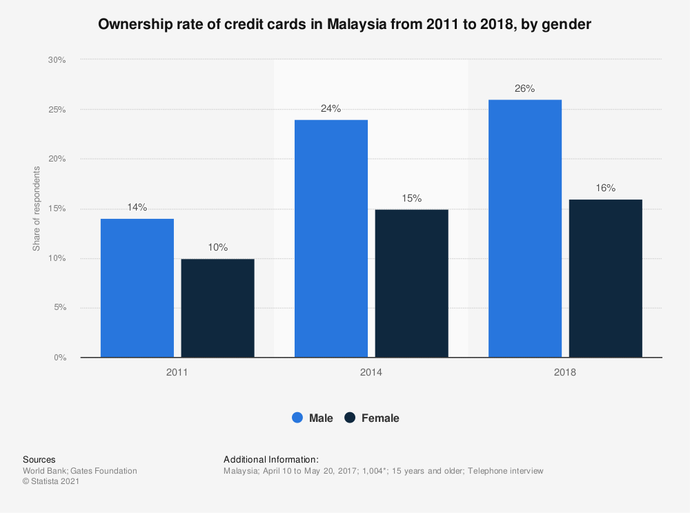 Statistic: Ownership rate of credit cards in Malaysia from 2011 to 2018, by gender | Statista