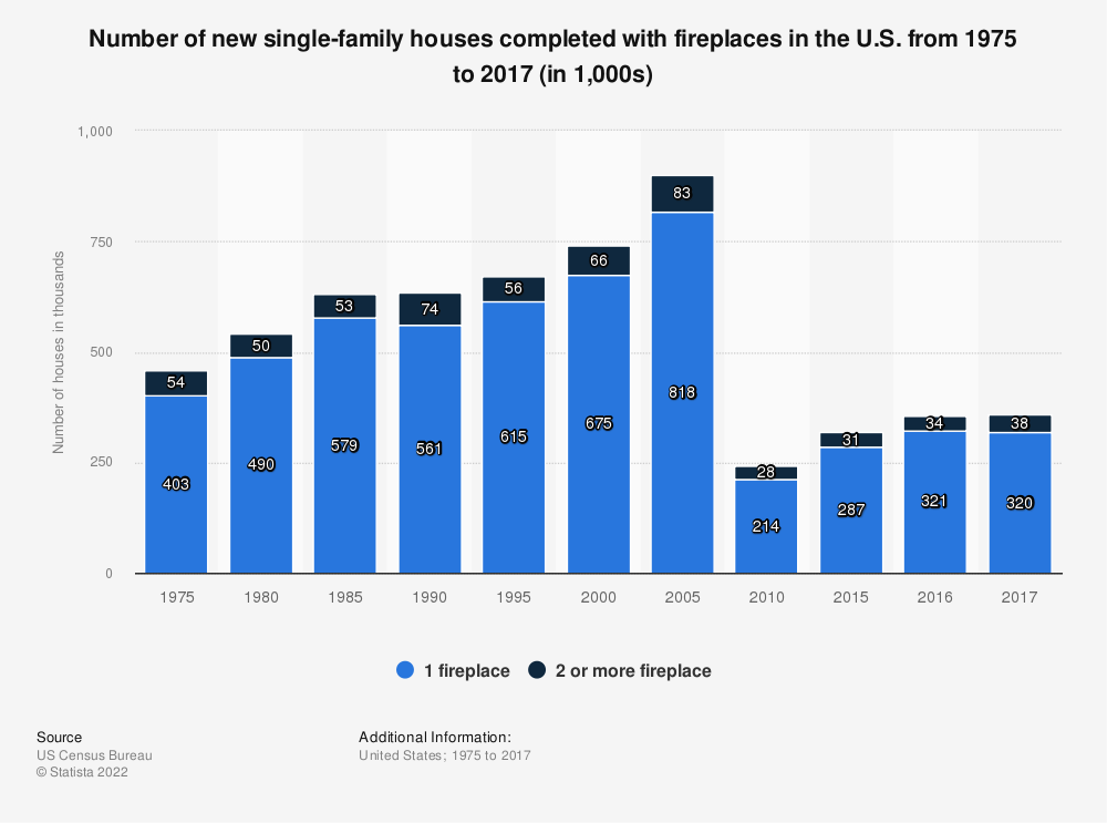 Statistic: Number of new single-family houses completed with fireplaces in the U.S. from 1975 to 2017 (in 1,000s) | Statista