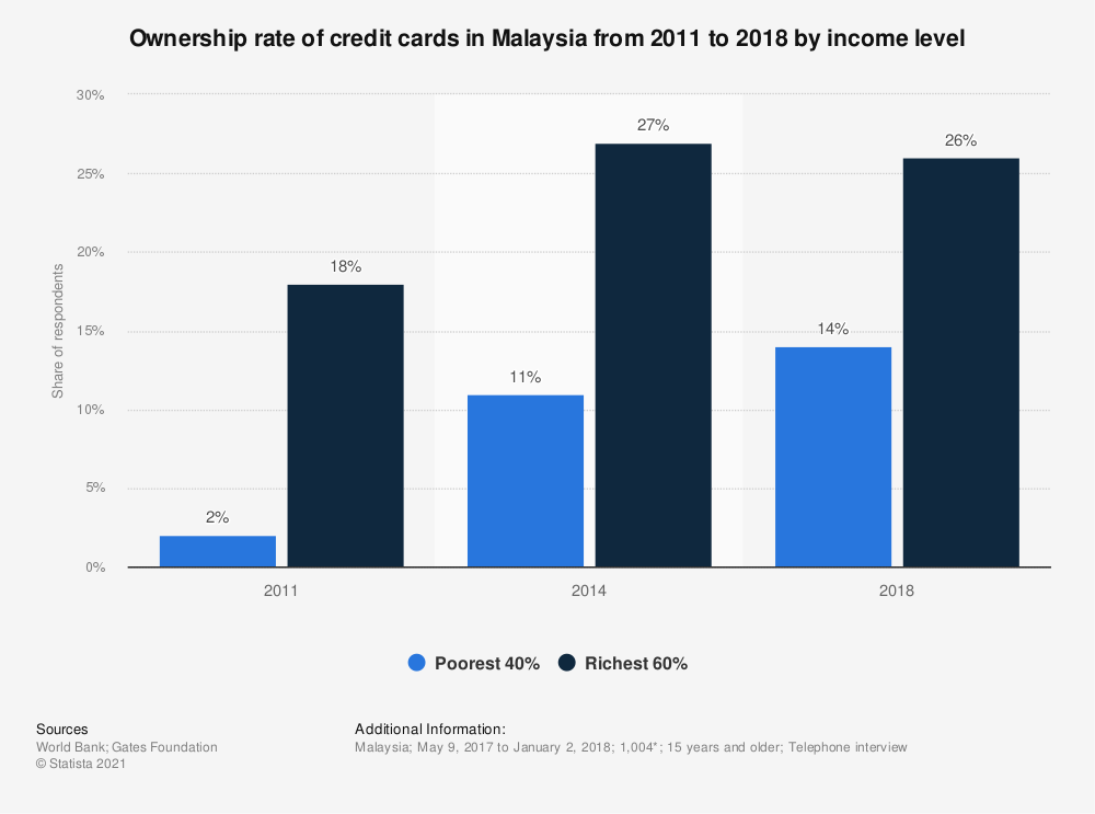 Statistic: Ownership rate of credit cards in Malaysia from 2011 to 2018 by income level  | Statista