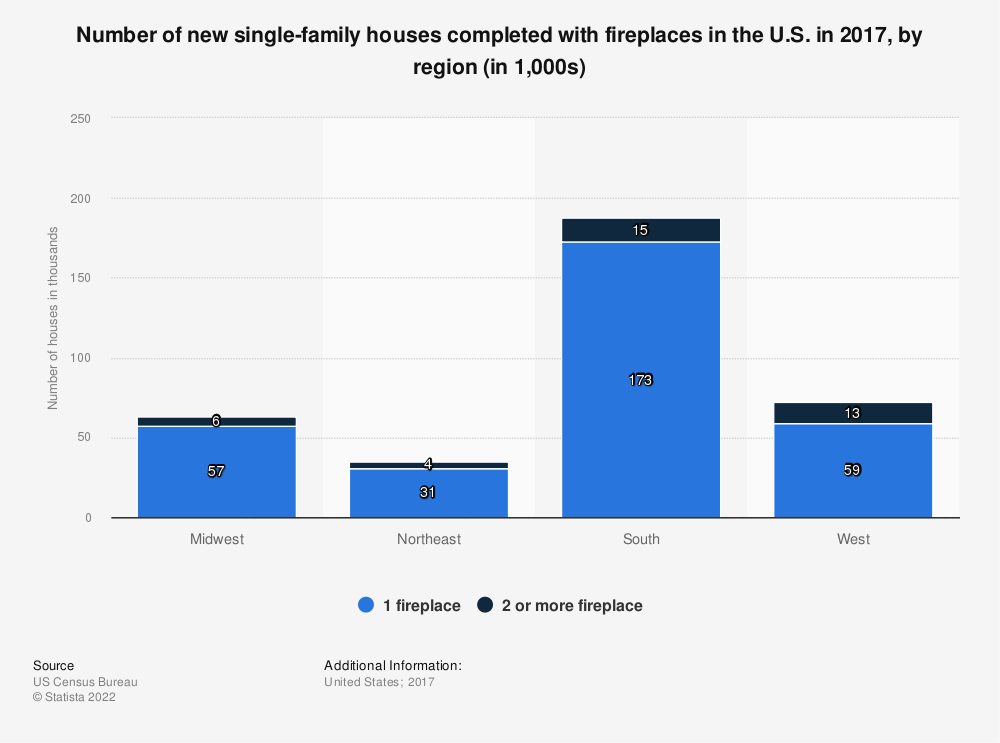 Statistic: Number of new single-family houses completed with fireplaces in the U.S. in 2017, by region (in 1,000s) | Statista
