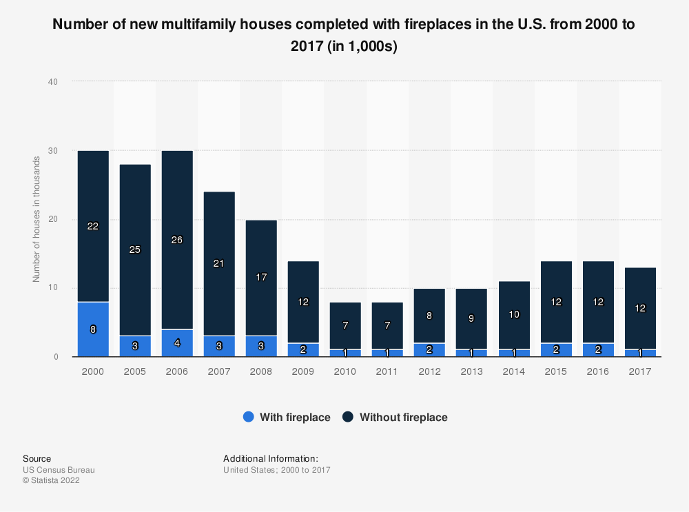 Statistic: Number of new multifamily houses completed with fireplaces in the U.S. from 2000 to 2017 (in 1,000s) | Statista