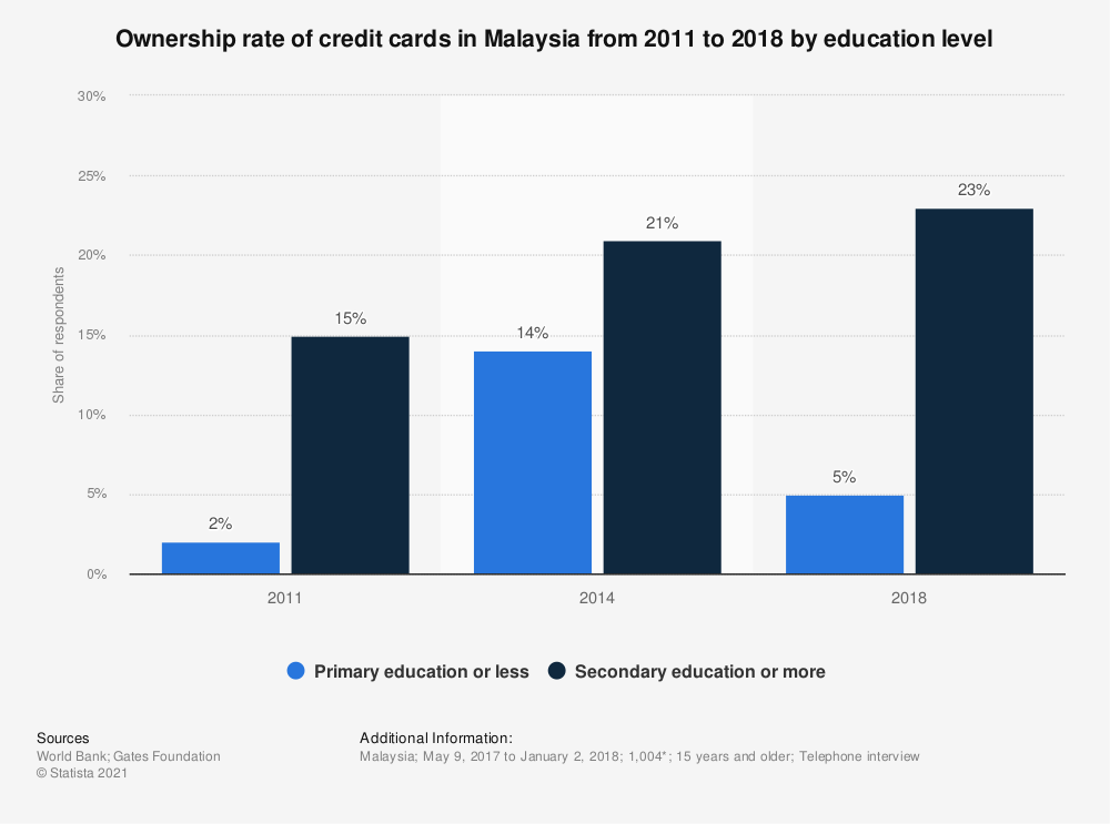 Statistic: Ownership rate of credit cards in Malaysia from 2011 to 2018 by education level  | Statista