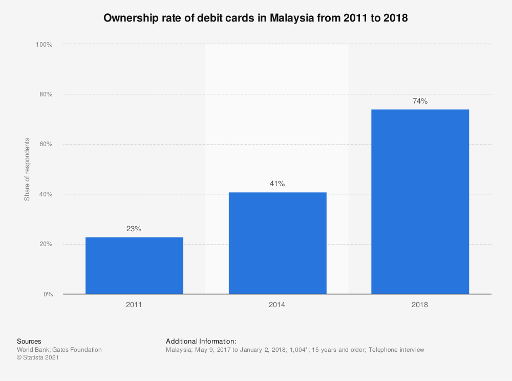 Statistic: Ownership rate of debit cards in Malaysia from 2011 to 2018   Statista