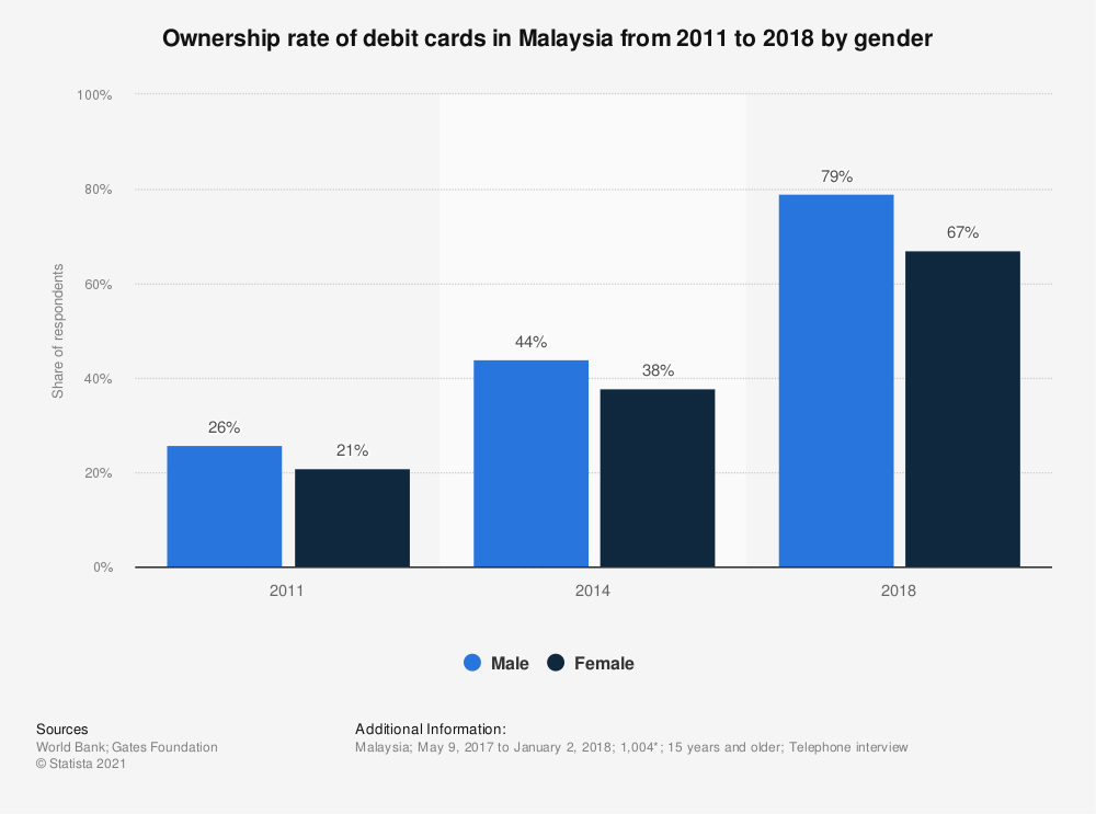Statistic: Ownership rate of debit cards in Malaysia from 2011 to 2018 by gender   Statista