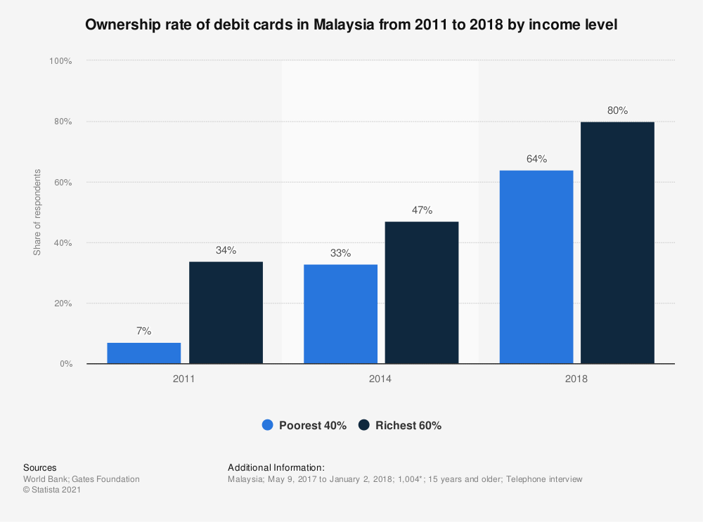 Statistic: Ownership rate of debit cards in Malaysia from 2011 to 2018 by income level | Statista