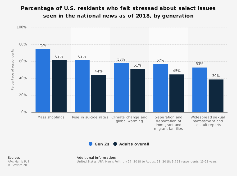 Statistic: Percentage of U.S. residents who felt stressed about select issues seen in the national news as of 2018, by generation | Statista