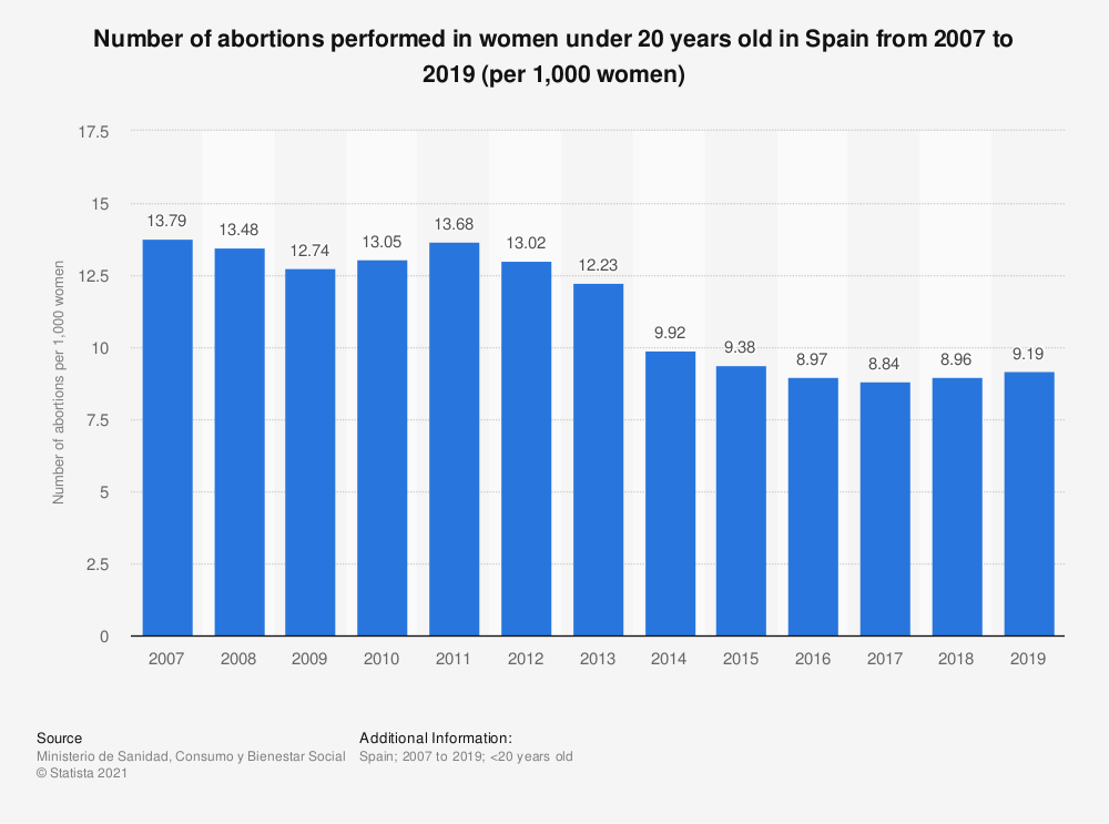 Statistic: Number of abortions performed in women under 20 years old in Spain from 2007 to 2017 (per 1,000 women) | Statista