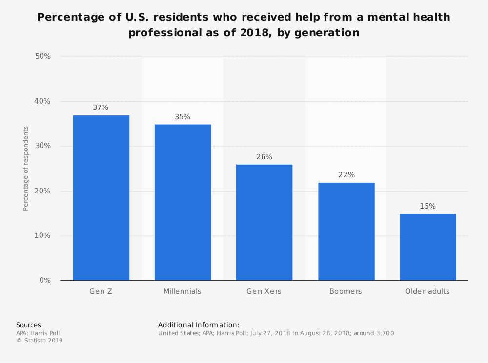 Statistic: Percentage of U.S. residents who received help from a mental health professional as of 2018, by generation | Statista