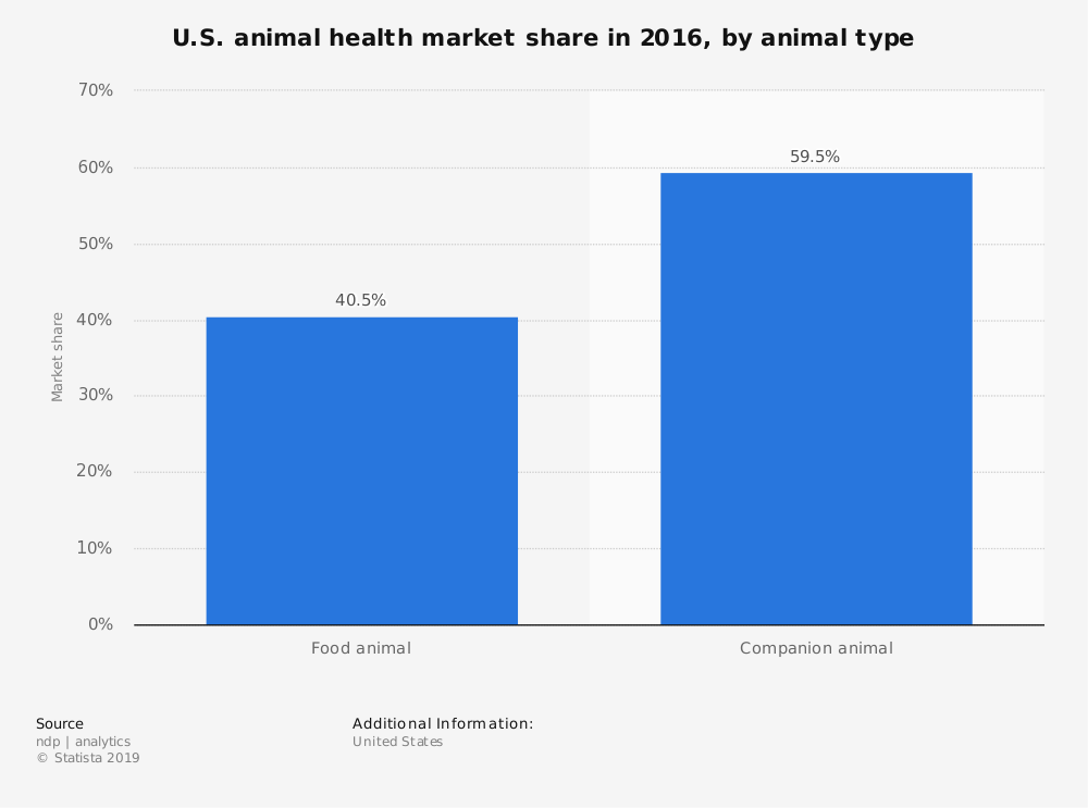 Statistic: U.S. animal health market share in 2016, by animal type | Statista