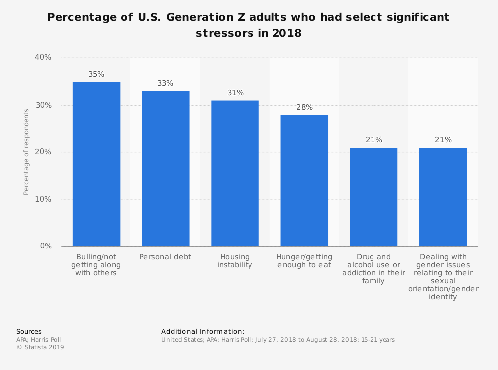 Statistic: Percentage of U.S. Generation Z adults who had select significant stressors in 2018 | Statista