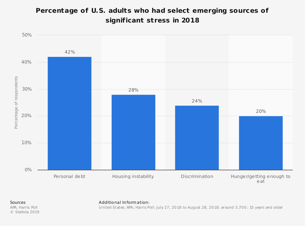Statistic: Percentage of U.S. adults who had select emerging sources of significant stress in 2018 | Statista