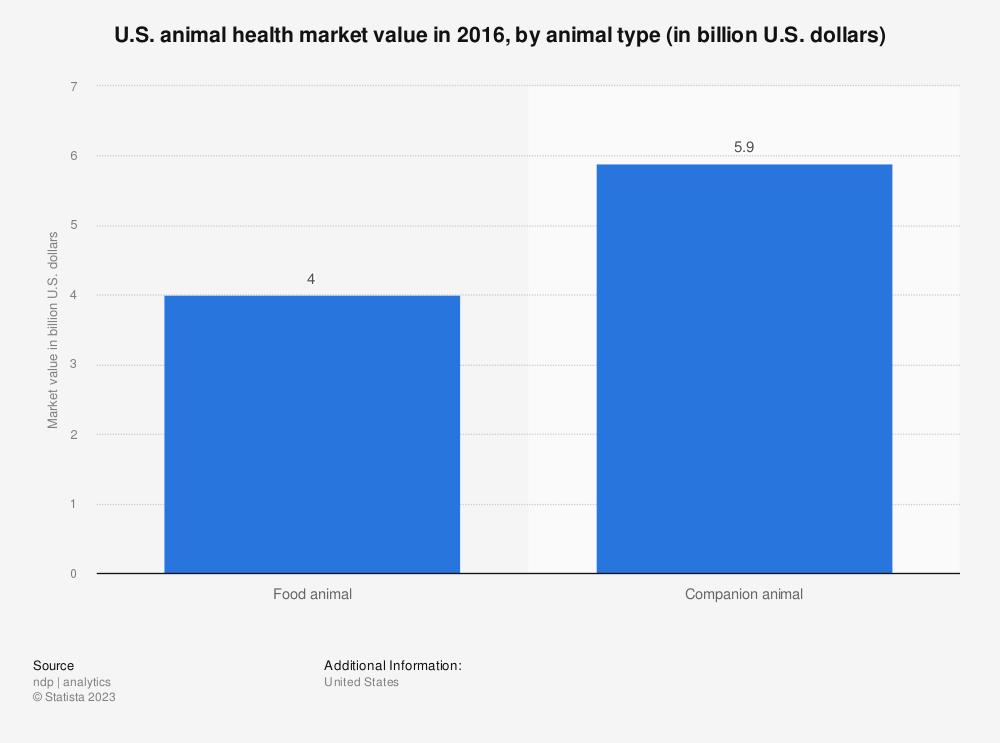 Statistic: U.S. animal health market value in 2016, by animal type (in billion U.S. dollars) | Statista