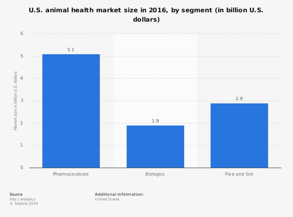 Statistic: U.S. animal health market size in 2016, by segment (in billion U.S. dollars) | Statista