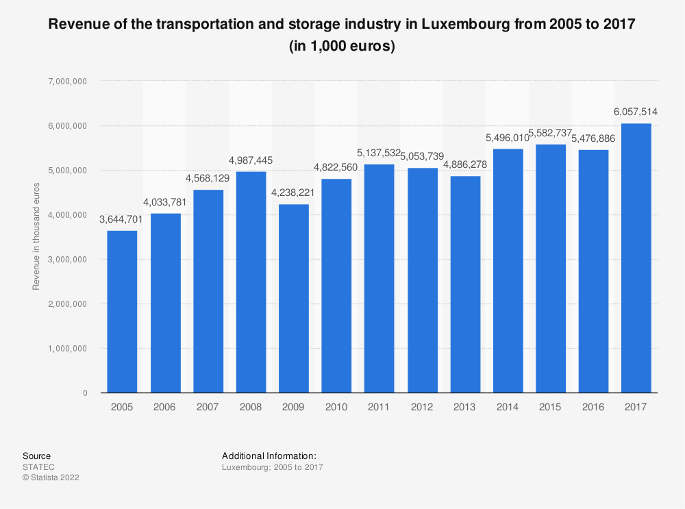 Statistic: Revenue of the transportation and storage industry in Luxembourg from 2005 to 2017 (in 1,000 euros) | Statista