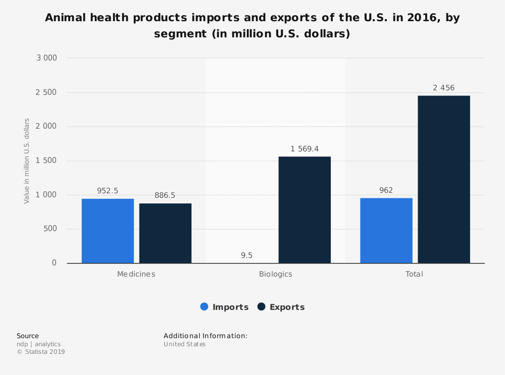 Statistic: Animal health products imports and exports of the U.S. in 2016, by segment (in million U.S. dollars) | Statista