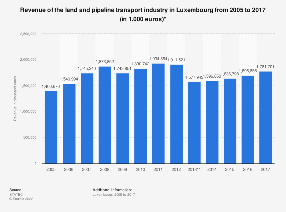 Statistic: Revenue of the land and pipeline transport industry in Luxembourg from 2005 to 2016 (in 1,000 euros)* | Statista