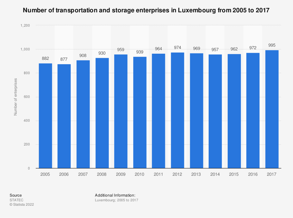 Statistic: Number of transportation and storage enterprises in Luxembourg from 2005 to 2017 | Statista