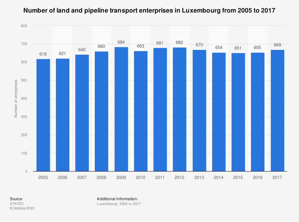 Statistic: Number of land and pipeline transport enterprises in Luxembourg from 2005 to 2017 | Statista