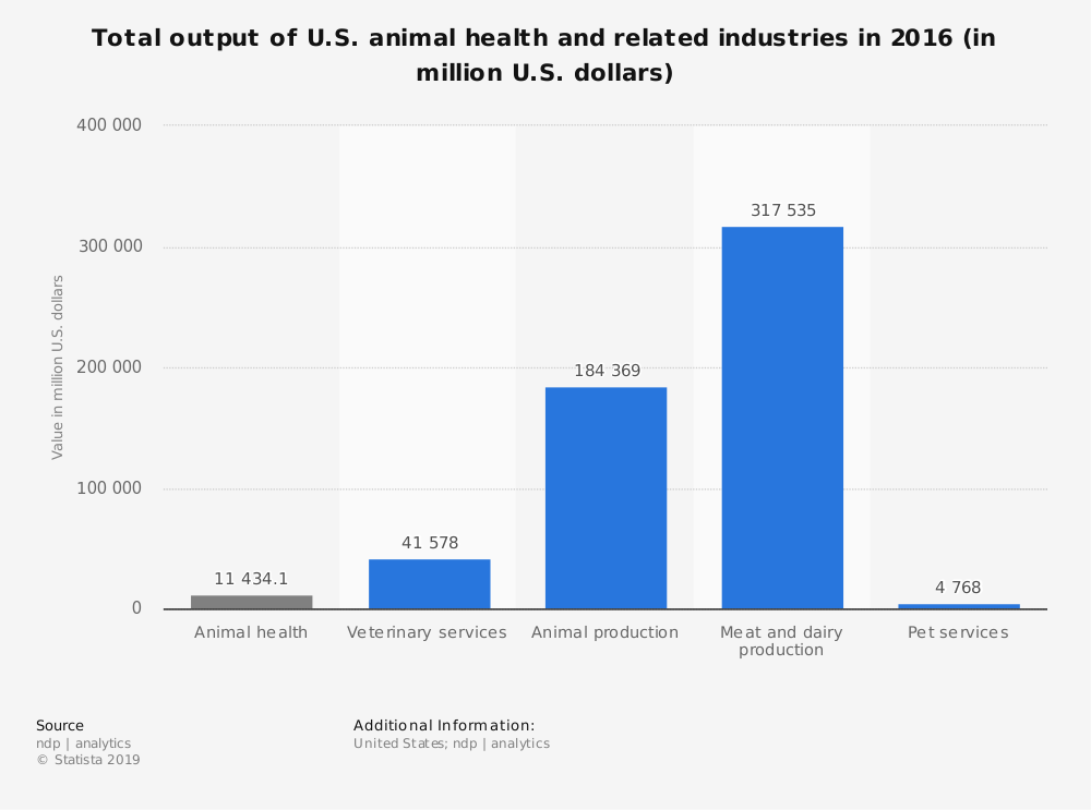 Statistic: Total output of U.S. animal health and related industries in 2016 (in million U.S. dollars) | Statista