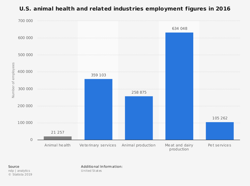 Statistic: U.S. animal health and related industries employment figures in 2016 | Statista
