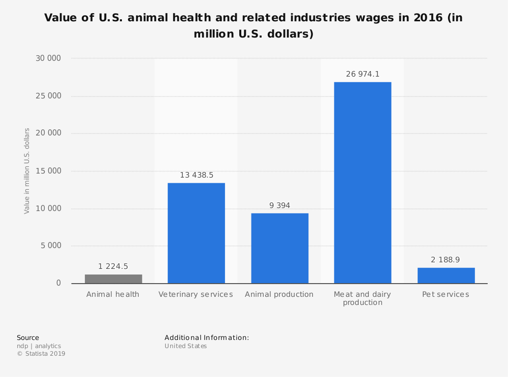 Statistic: Value of U.S. animal health and related industries wages in 2016 (in million U.S. dollars) | Statista