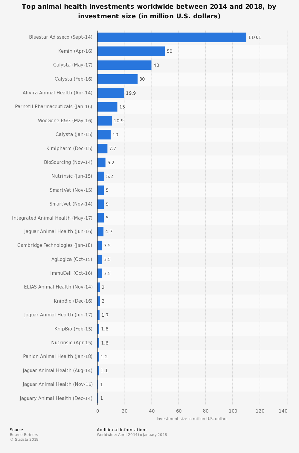 Statistic: Top animal health investments worldwide between 2014 and 2018, by investment size (in million U.S. dollars) | Statista