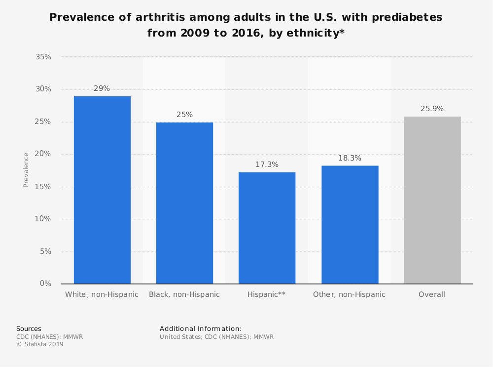 Statistic: Prevalence of arthritis among adults in the U.S. with prediabetes from 2009 to 2016, by ethnicity* | Statista