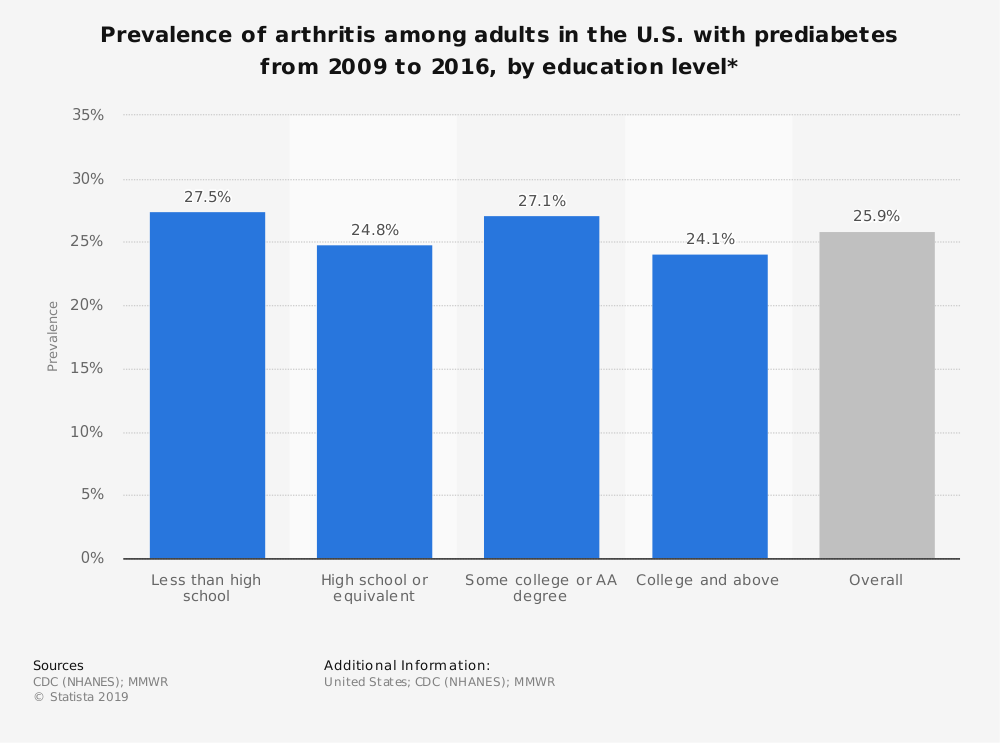 Statistic: Prevalence of arthritis among adults in the U.S. with prediabetes from 2009 to 2016, by education level* | Statista