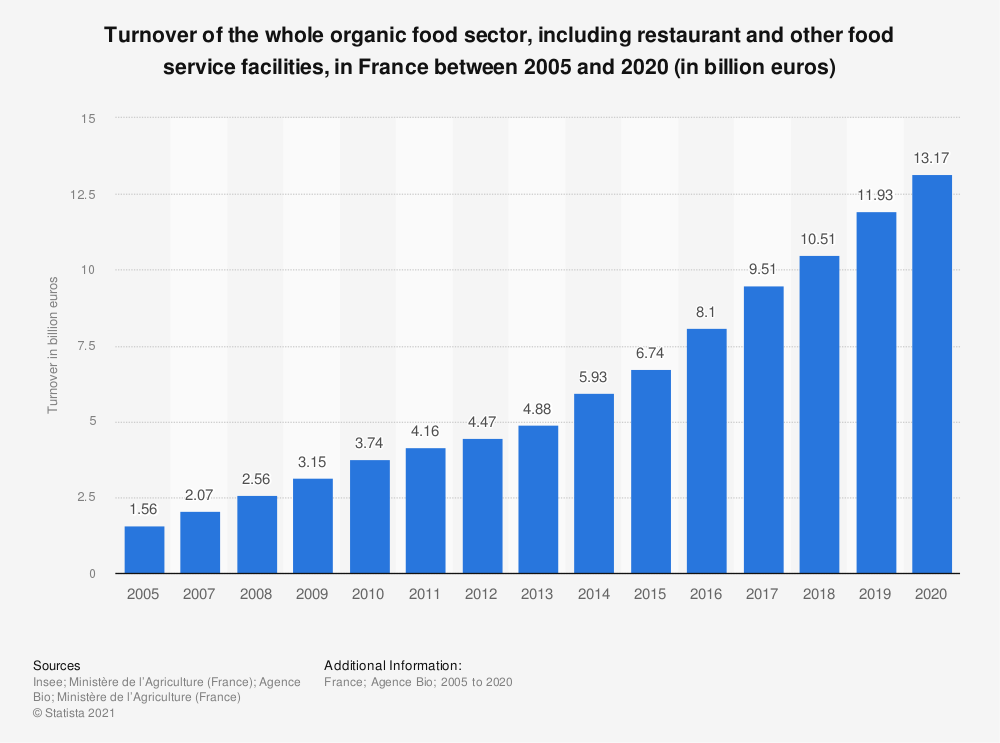 Statistic: Turnover  from the organic food sector in France between 2010 and 2017 (in million euros) | Statista
