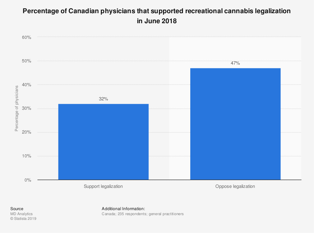Statistic: Percentage of Canadian physicians that supported recreational cannabis legalization in June 2018 | Statista