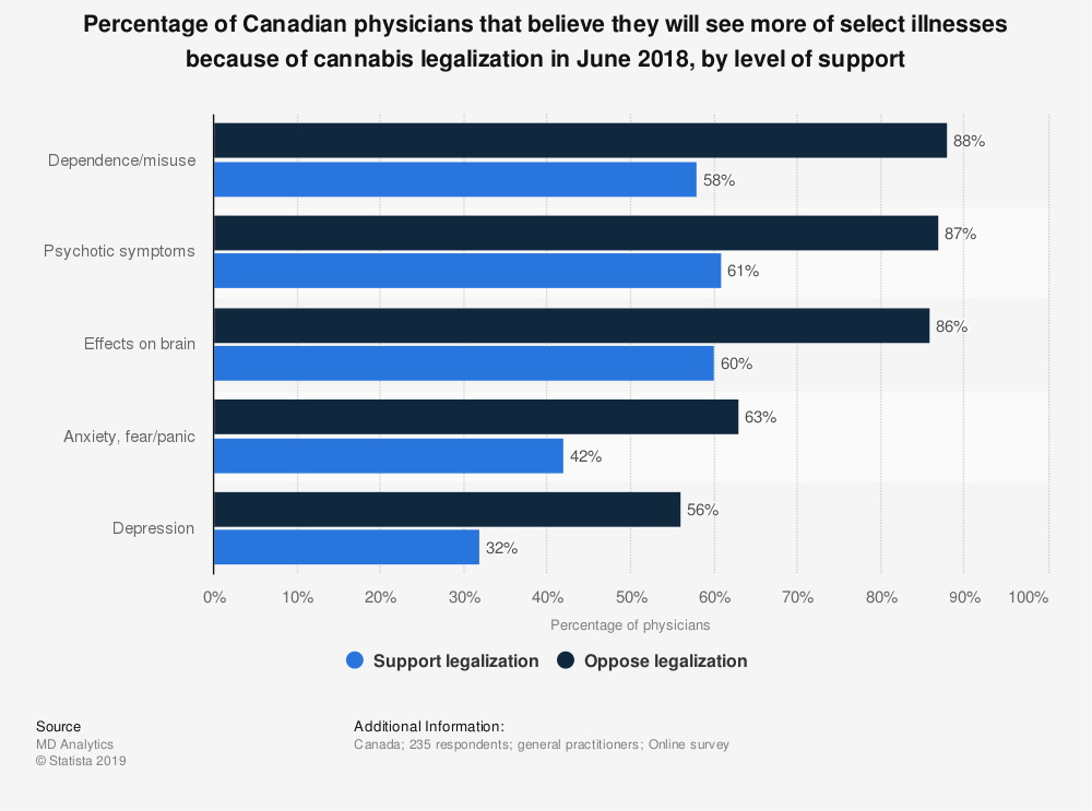 Statistic: Percentage of Canadian physicians that believe they will see more of select illnesses because of cannabis legalization in June 2018, by level of support | Statista