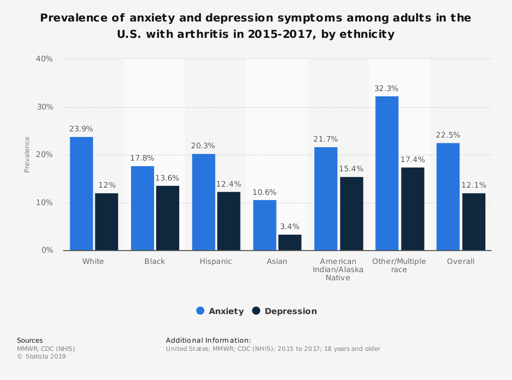 Statistic: Prevalence of anxiety and depression symptoms among adults in the U.S. with arthritis in 2015-2017, by ethnicity | Statista