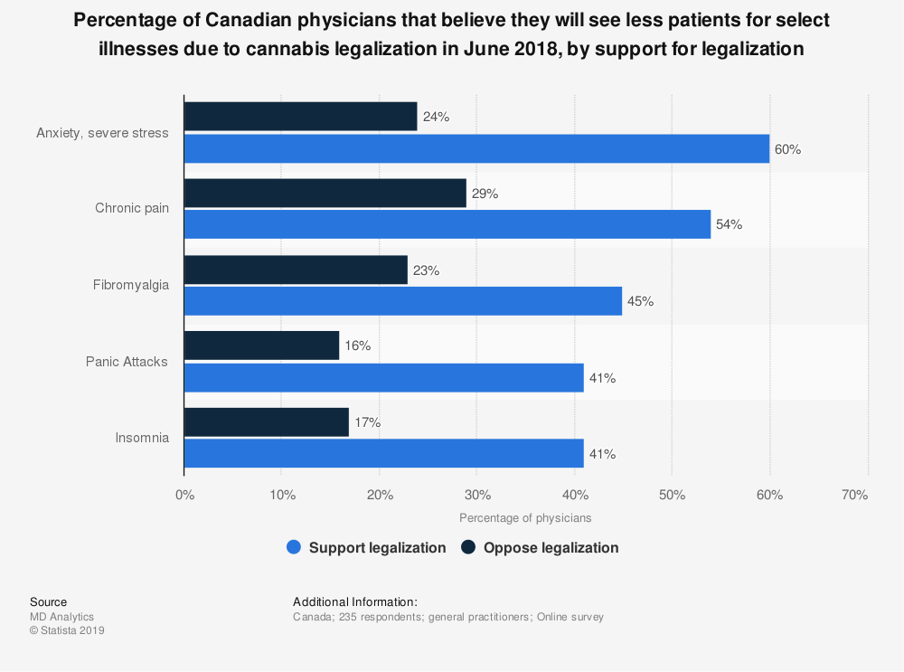 Statistic: Percentage of Canadian physicians that believe they will see less patients for select illnesses due to cannabis legalization in June 2018, by support for legalization | Statista