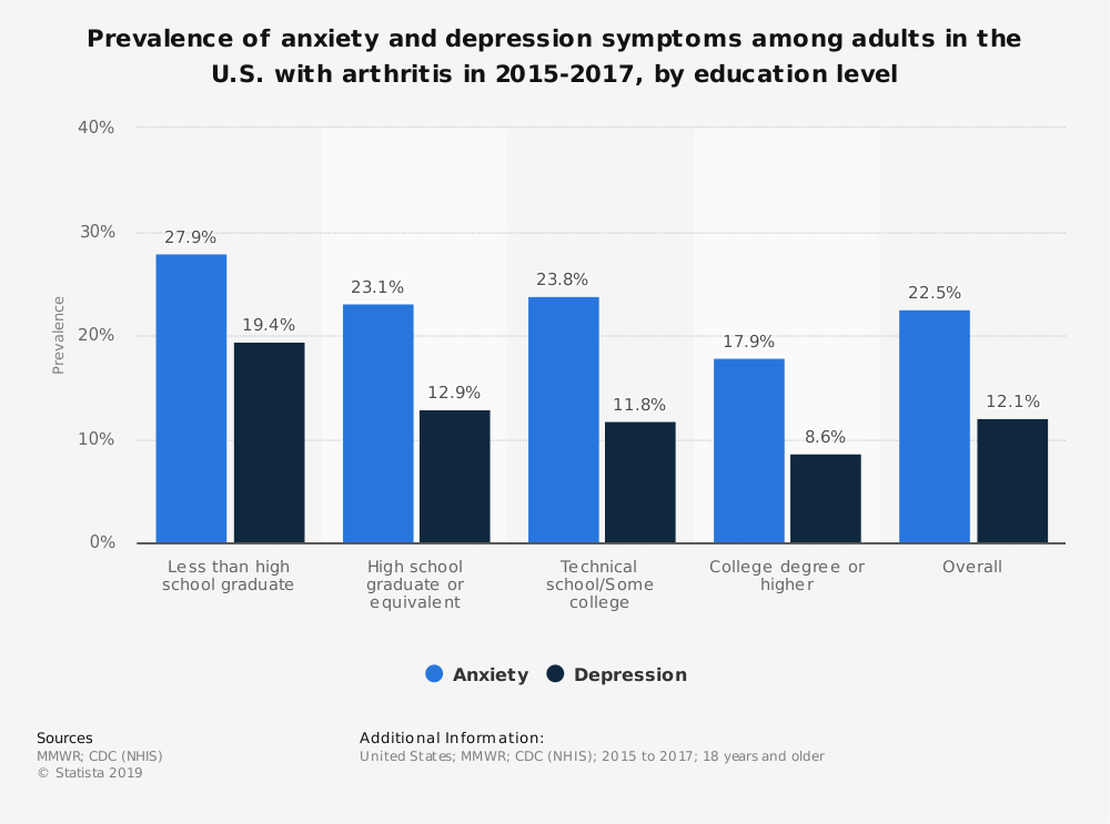 Statistic: Prevalence of anxiety and depression symptoms among adults in the U.S. with arthritis in 2015-2017, by education level | Statista