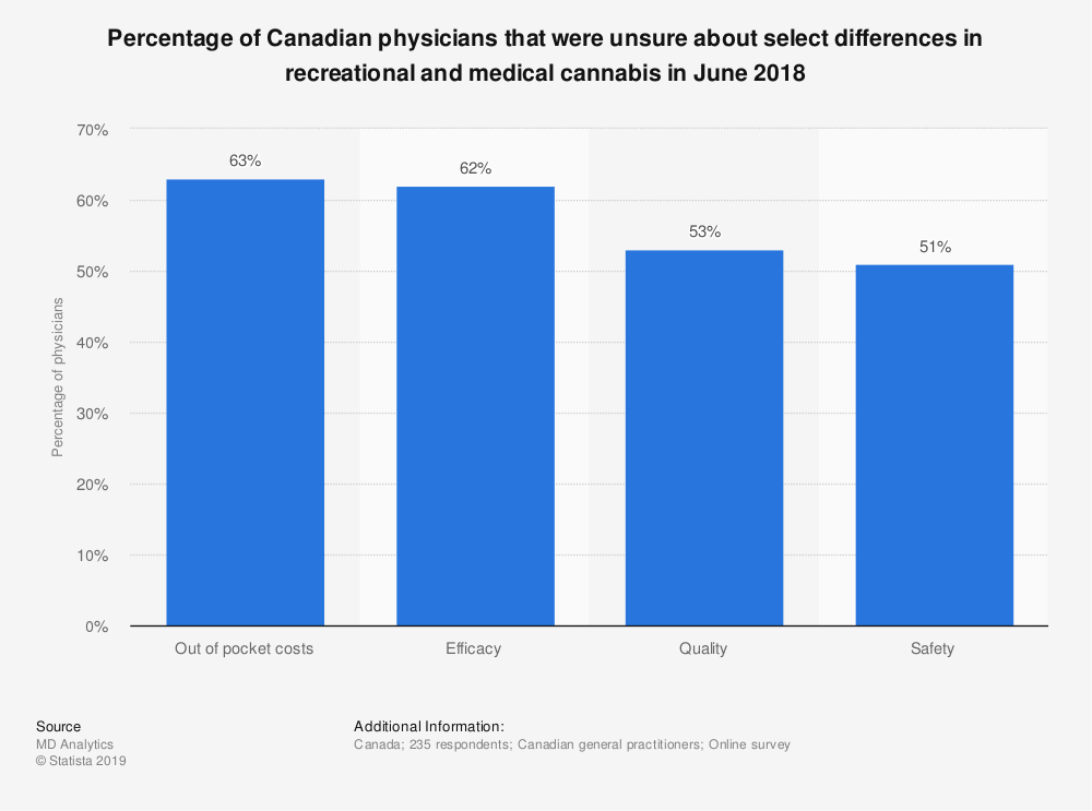 Statistic: Percentage of Canadian physicians that were unsure about select differences in recreational and medical cannabis in June 2018 | Statista